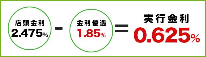 実行金利0.625%
